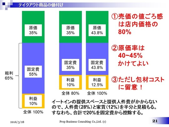 テイクアウト商品の値付け.jpg