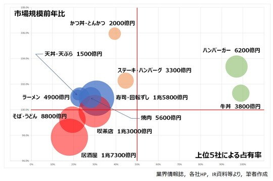 業態別市場成長率,成長率バブルチャート(改).jpg